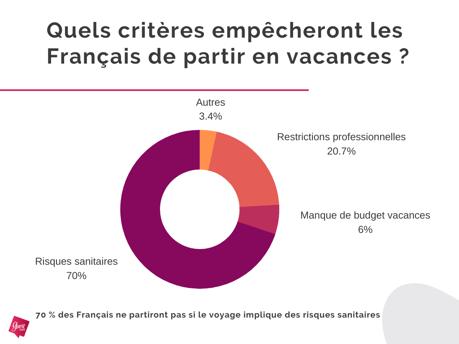 Enquête Guest Suite - Criteres empechant les Français de partir en vacances - Mai 2020