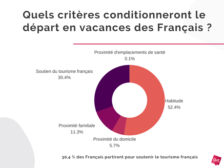 Enquête Guest Suite - Criteres qui conditionneront le départ en vacances des Français - Mai 2020