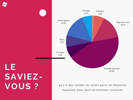Enquête Guest Suite - Ou partiront les Français en vacances ? - Mai 2020