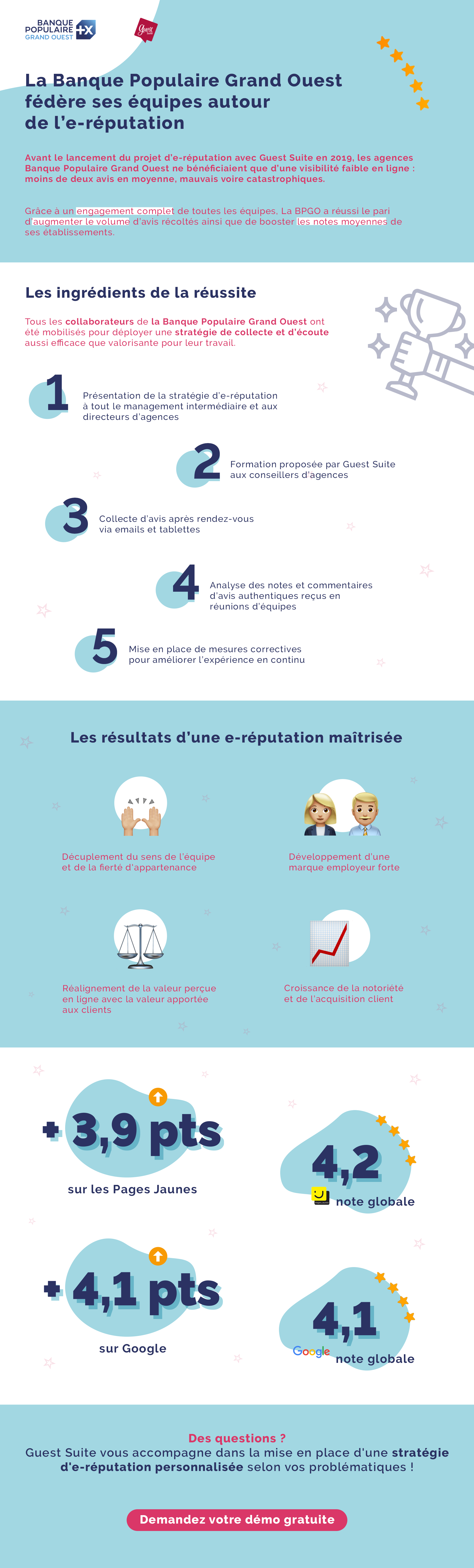 Infographie : La Banque Populaire Grand Ouest fédère ses équipes autour de l'e-réputation