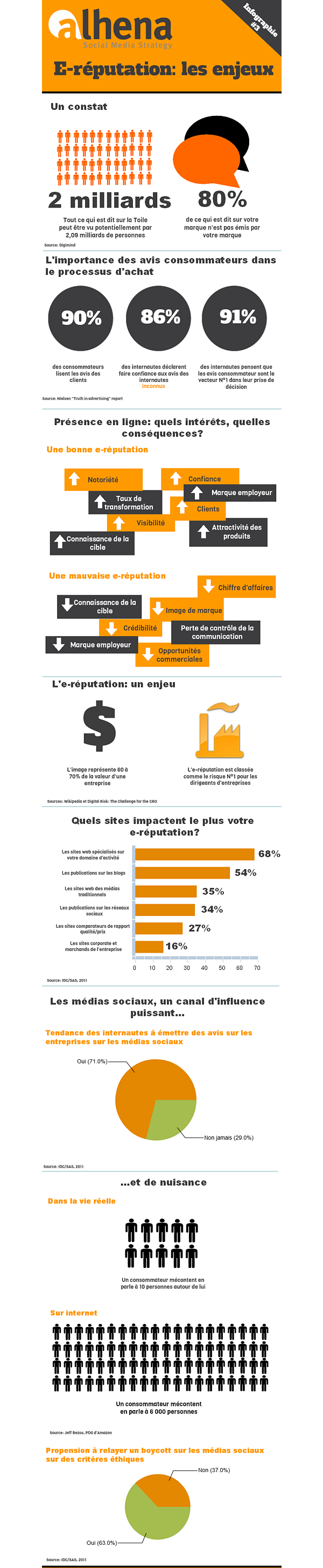Infographie-3-E-reputation-1
