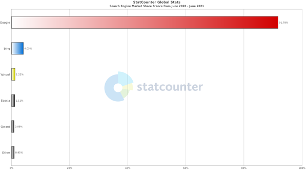 StatCounter-search_engine-FR-monthly-202006-202106-bar