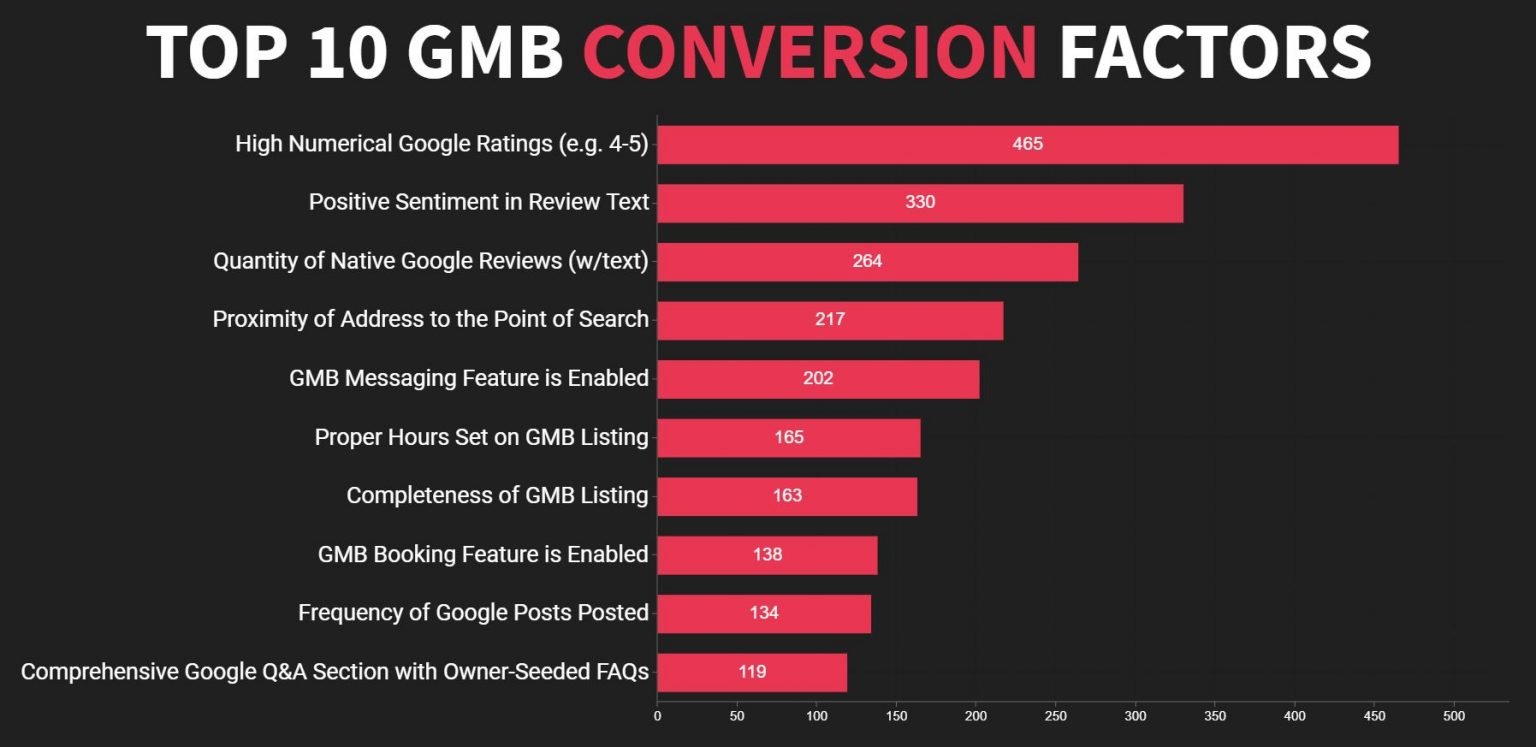 etude-seo-local-factors-gmb-conversion-1536x747